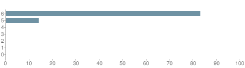 Chart?cht=bhs&chs=500x140&chbh=10&chco=6f92a3&chxt=x,y&chd=t:83,14,0,0,0,0,0&chm=t+83%,333333,0,0,10|t+14%,333333,0,1,10|t+0%,333333,0,2,10|t+0%,333333,0,3,10|t+0%,333333,0,4,10|t+0%,333333,0,5,10|t+0%,333333,0,6,10&chxl=1:|other|indian|hawaiian|asian|hispanic|black|white